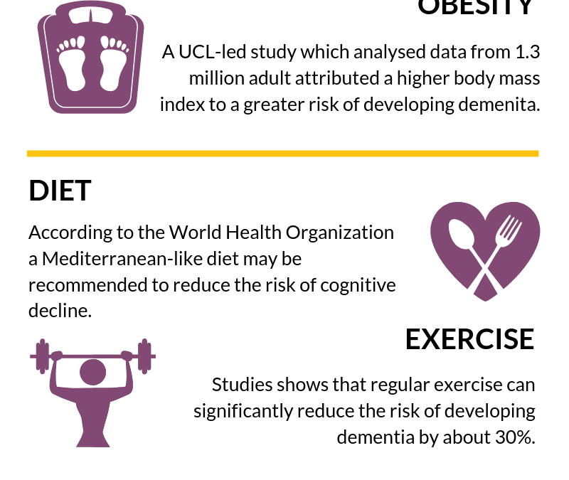 Dementia risk infographic
