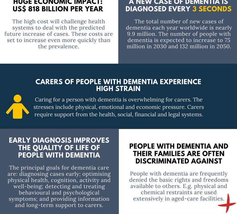 10-facts-on-dementia infographic